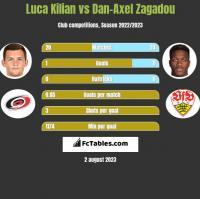 Luca Kilian vs Dan-Axel Zagadou h2h player stats