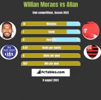 Willian Moraes vs Allan h2h player stats