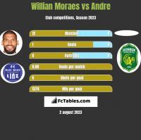 Willian Moraes vs Andre h2h player stats