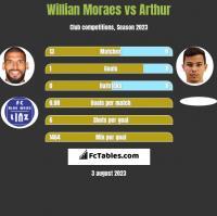 Willian Moraes vs Arthur h2h player stats