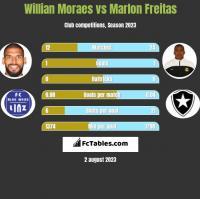 Willian Moraes vs Marlon Freitas h2h player stats