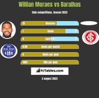 Willian Moraes vs Baralhas h2h player stats