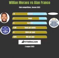 Willian Moraes vs Alan Franco h2h player stats