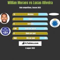 Willian Moraes vs Lucas Oliveira h2h player stats