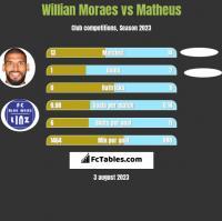 Willian Moraes vs Matheus h2h player stats