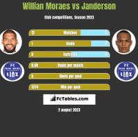 Willian Moraes vs Janderson h2h player stats