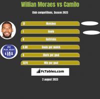 Willian Moraes vs Camilo h2h player stats