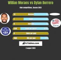 Willian Moraes vs Dylan Borrero h2h player stats