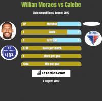Willian Moraes vs Calebe h2h player stats