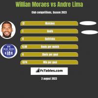 Willian Moraes vs Andre Lima h2h player stats