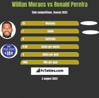 Willian Moraes vs Ronald Pereira h2h player stats
