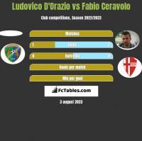 Ludovico D'Orazio vs Fabio Ceravolo h2h player stats