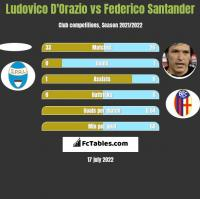 Ludovico D'Orazio vs Federico Santander h2h player stats