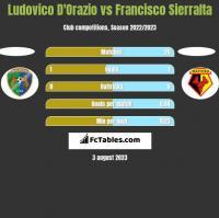 Ludovico D'Orazio vs Francisco Sierralta h2h player stats