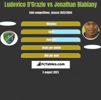 Ludovico D'Orazio vs Jonathan Biabiany h2h player stats