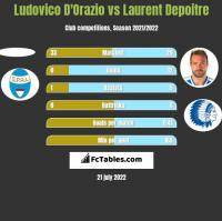 Ludovico D'Orazio vs Laurent Depoitre h2h player stats