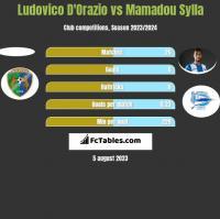 Ludovico D'Orazio vs Mamadou Sylla h2h player stats