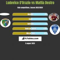 Ludovico D'Orazio vs Mattia Destro h2h player stats