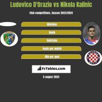Ludovico D'Orazio vs Nikola Kalinic h2h player stats