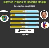 Ludovico D'Orazio vs Riccardo Orsolini h2h player stats
