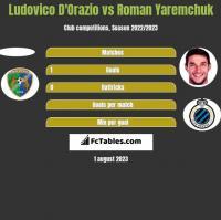 Ludovico D'Orazio vs Roman Yaremchuk h2h player stats