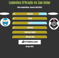 Ludovico D'Orazio vs Zan Celar h2h player stats