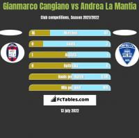 Gianmarco Cangiano vs Andrea La Mantia h2h player stats