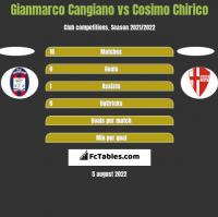 Gianmarco Cangiano vs Cosimo Chirico h2h player stats