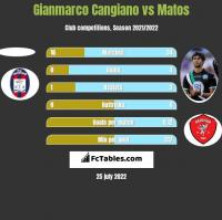 Gianmarco Cangiano vs Matos h2h player stats