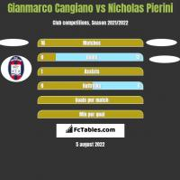 Gianmarco Cangiano vs Nicholas Pierini h2h player stats