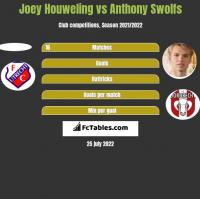 Joey Houweling vs Anthony Swolfs h2h player stats