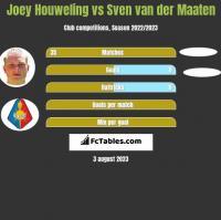 Joey Houweling vs Sven van der Maaten h2h player stats