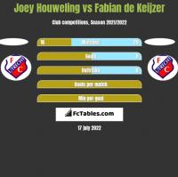 Joey Houweling vs Fabian de Keijzer h2h player stats