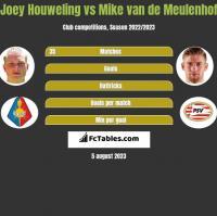 Joey Houweling vs Mike van de Meulenhof h2h player stats