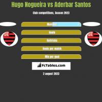 Hugo Nogueira vs Aderbar Santos h2h player stats