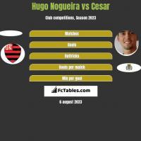 Hugo Nogueira vs Cesar h2h player stats