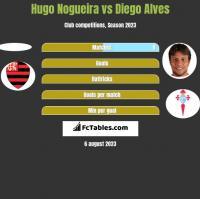 Hugo Nogueira vs Diego Alves h2h player stats