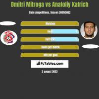 Dmitri Mitroga vs Anatoliy Katrich h2h player stats