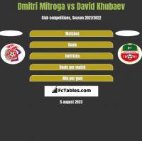 Dmitri Mitroga vs David Khubaev h2h player stats