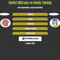 Dmitri Mitroga vs Denis Talalay h2h player stats