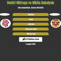 Dmitri Mitroga vs Nikita Bakalyuk h2h player stats