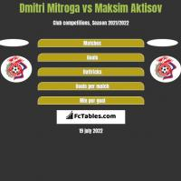 Dmitri Mitroga vs Maksim Aktisov h2h player stats