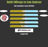 Dmitri Mitroga vs Ivan Andreev h2h player stats
