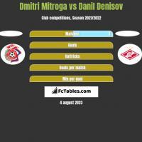 Dmitri Mitroga vs Danil Denisov h2h player stats