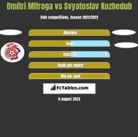 Dmitri Mitroga vs Svyatoslav Kozhedub h2h player stats