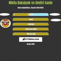 Nikita Bakalyuk vs Dmitri Sasin h2h player stats