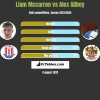 Liam Mccarron vs Alex Gilbey h2h player stats