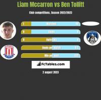 Liam Mccarron vs Ben Tollitt h2h player stats