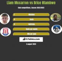 Liam Mccarron vs Brice Ntambwe h2h player stats