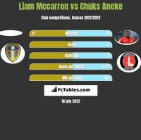 Liam Mccarron vs Chuks Aneke h2h player stats